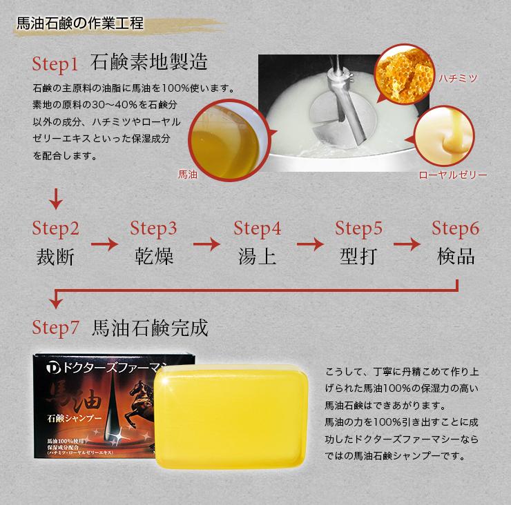 馬油石鹸の作業工程